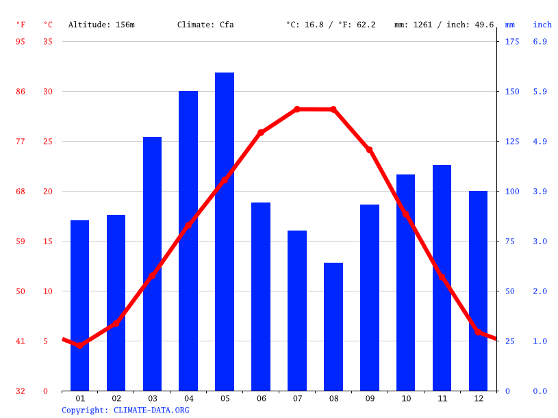 Climate graph // Weather by Month, Muldrow