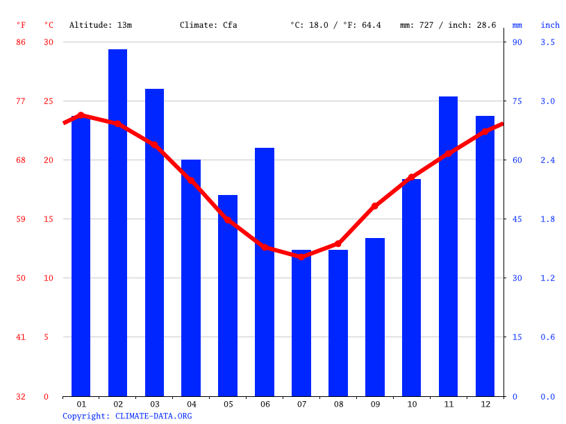 Climate graph // Weather by Month, Maitland