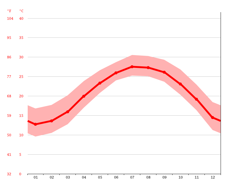 Temperature graph, Jinsha Township