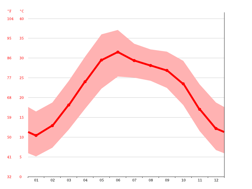 Temperature graph, Chakwal