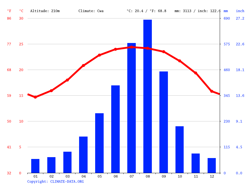 Climate graph // Weather by Month, Fanlu