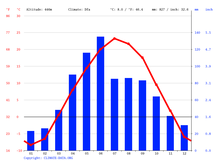 Climograph // Weather by Month, Baltic