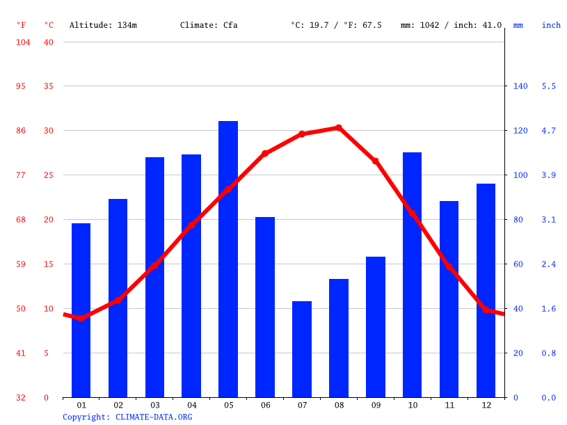 climate-graph Atlanta Weather