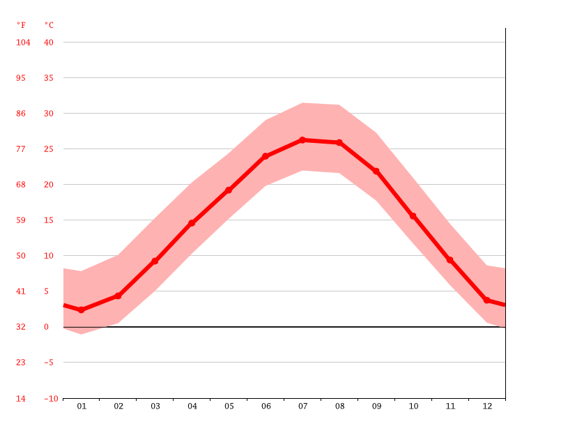 Temperature graph, Gateway