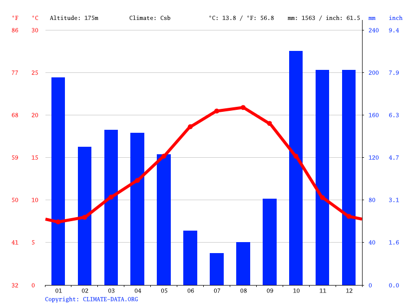 Climate graph // Weather by Month, Braga
