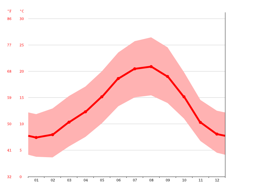 average temperature, Braga