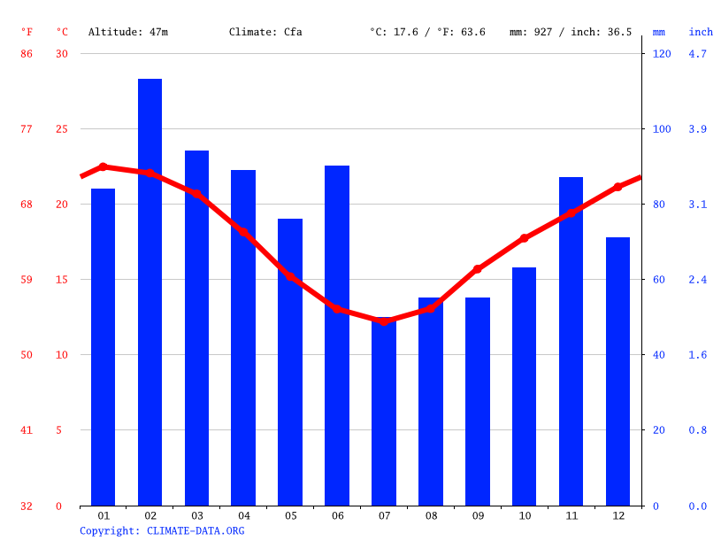 Climate graph, Gosford