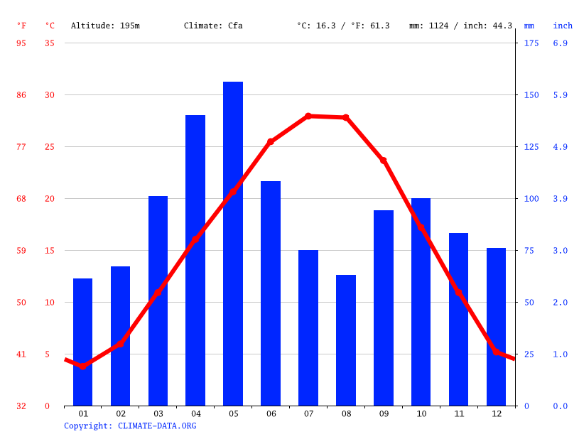 Climate graph // Weather by Month, Hulbert