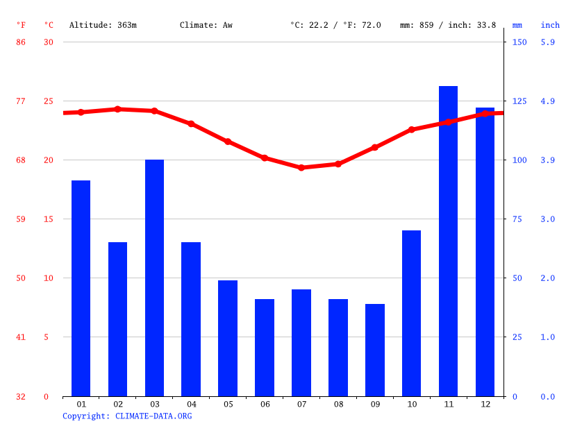 Climate graph // Weather by Month, Itambé