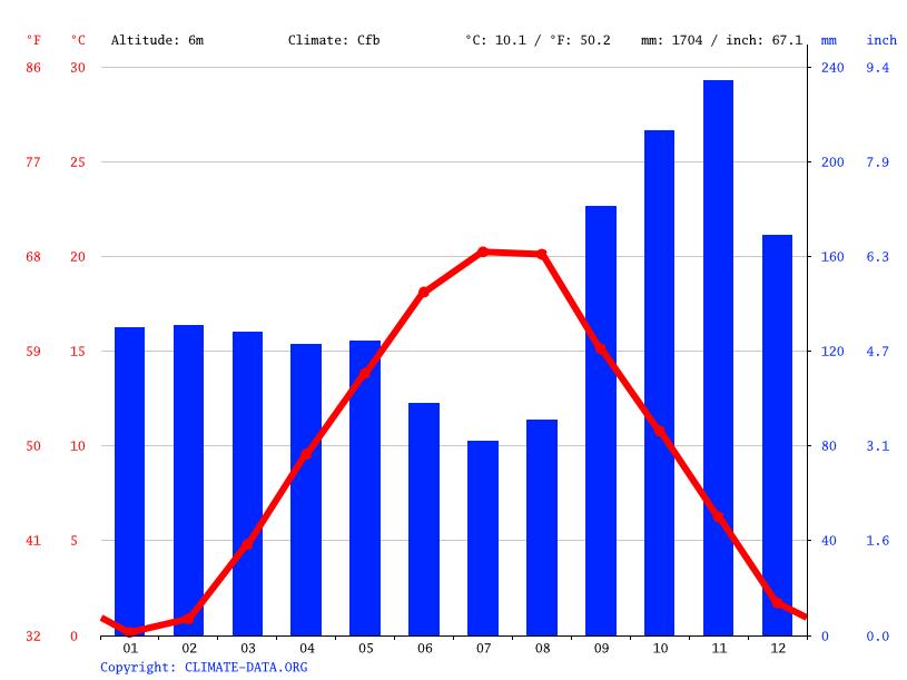 Iklim bakar graf iklim graf suhu rajah iklim climate data graf iklim bakar ccuart Gallery