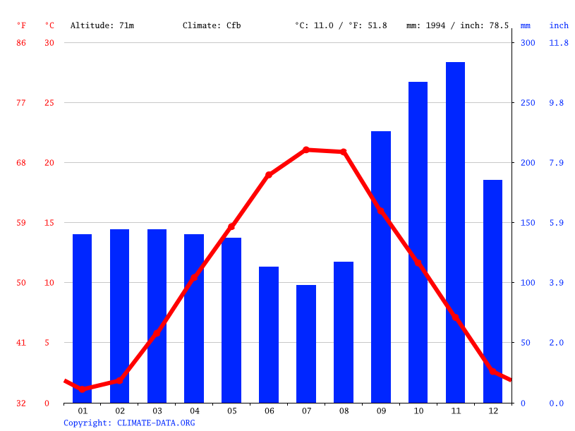 Opatija Climate Average Temperature Weather By Month Opatija Water Temperature Climate Data Org