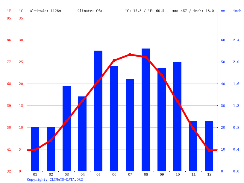 Earth Climate Average Temperature Weather By Month