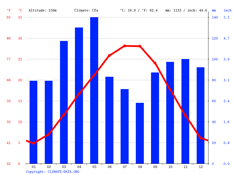 Climate graph // Weather by Month, Greenwood