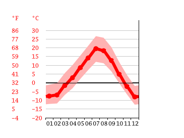 Red Lodge Climate Average Temperature Weather By Month Red Lodge Weather Averages Climate Data Org