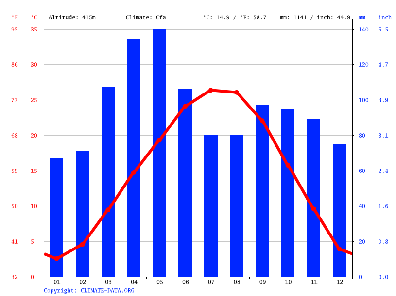 Climate graph // Weather by Month, Avoca