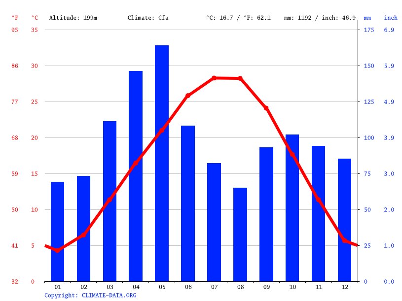 Climate graph // Weather by Month, Paradise Hill