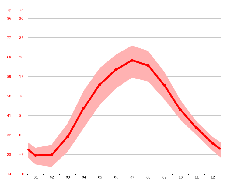 Temperature graph, Navapolatsk