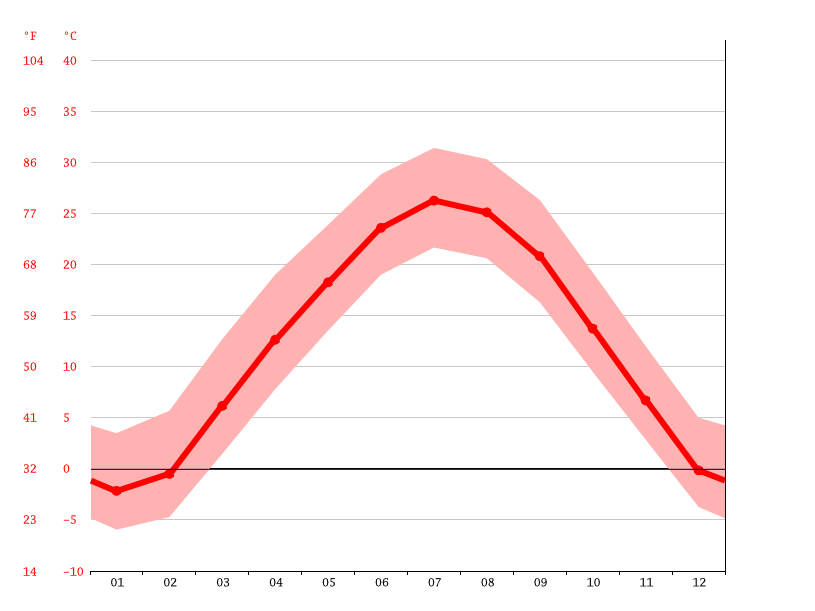Gráfico de temperatura, Everest