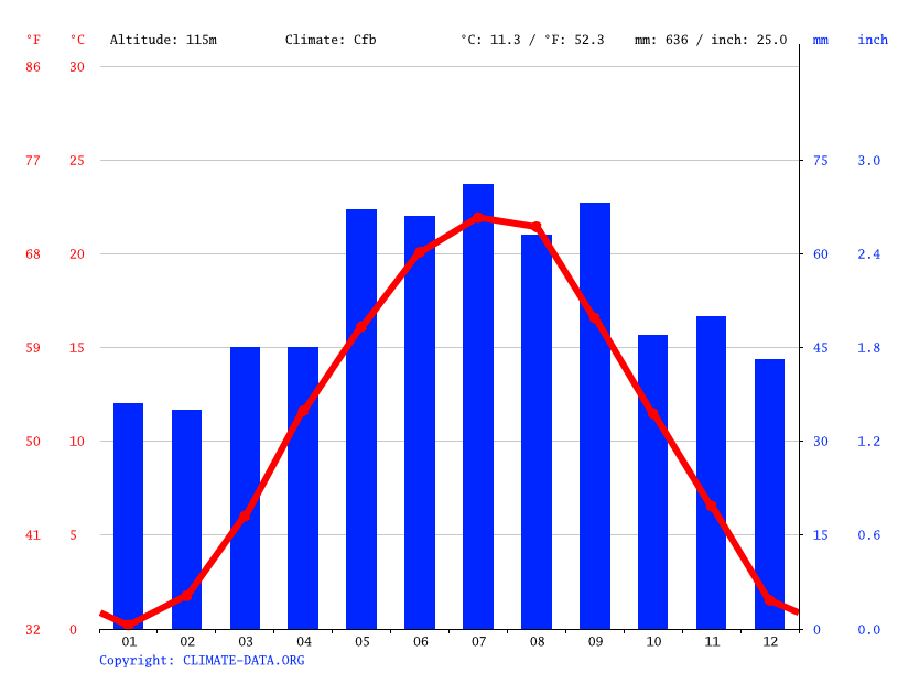 Climate graph // Weather by Month, Neusiedl am See