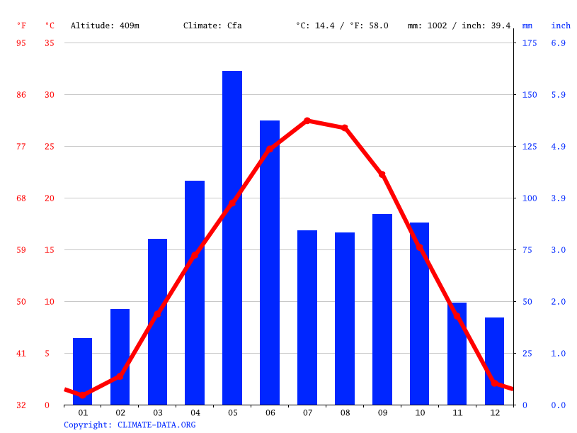 Climate graph // Weather by Month, Bloomington