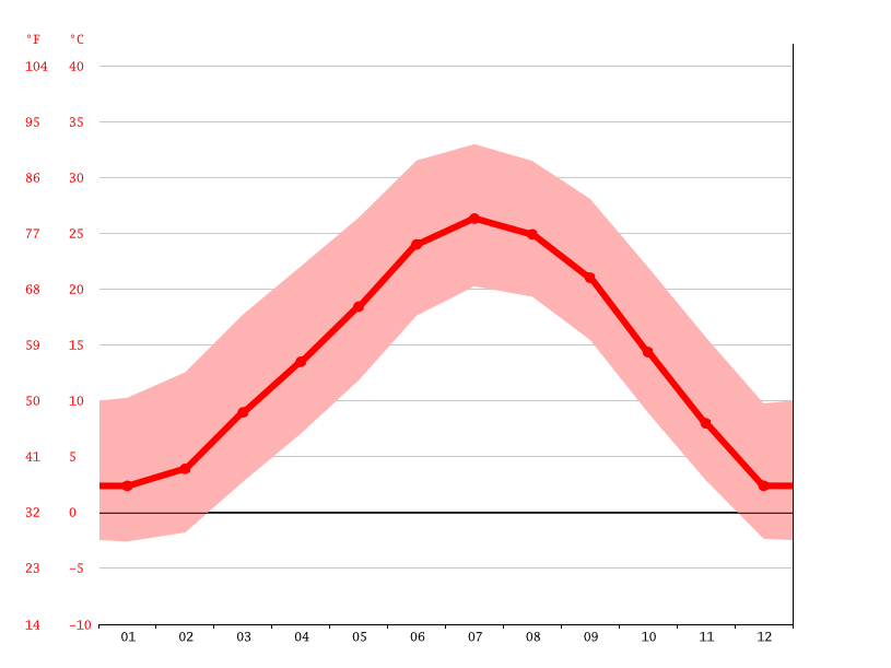 Boise City climate: Average Temperature, weather by month
