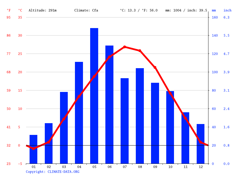 Climate graph // Weather by Month, Topeka