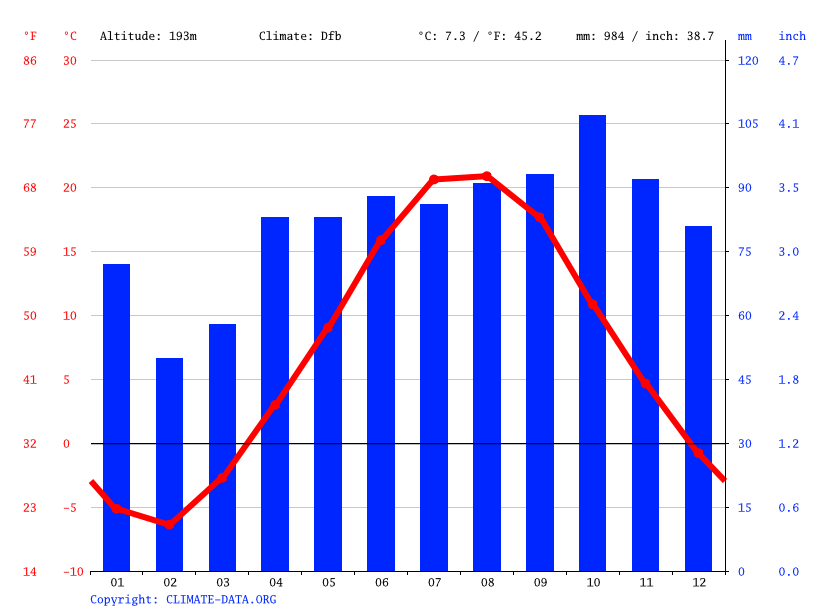 Climate graph // Weather by Month, Torch Lake