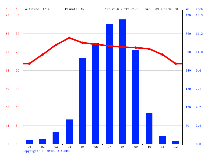 Climate graph // Weather by Month, Vientiane
