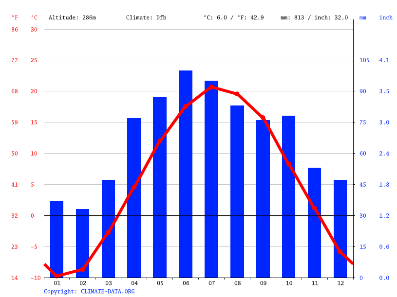 Climate graph // Weather by Month, Norway