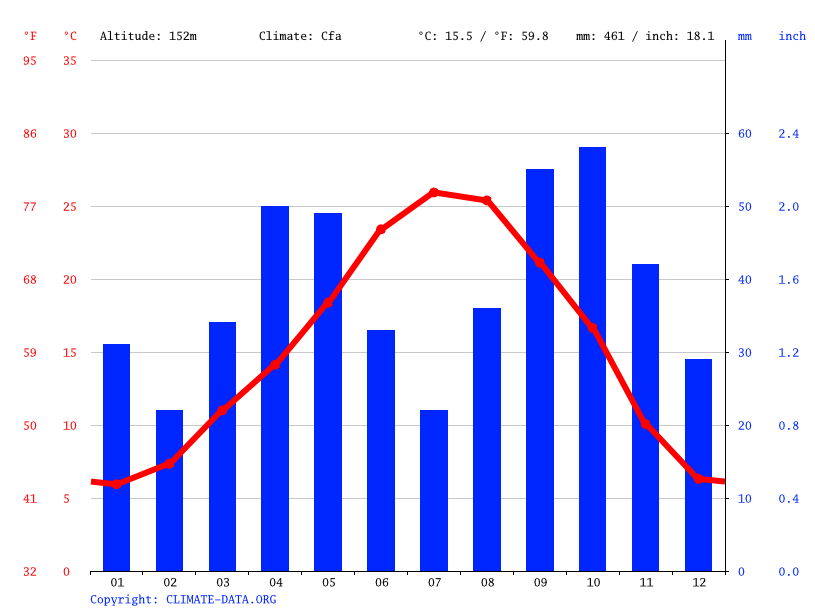 Climate graph, Lleida