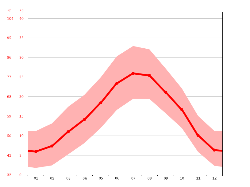 Temperature graph, Lleida
