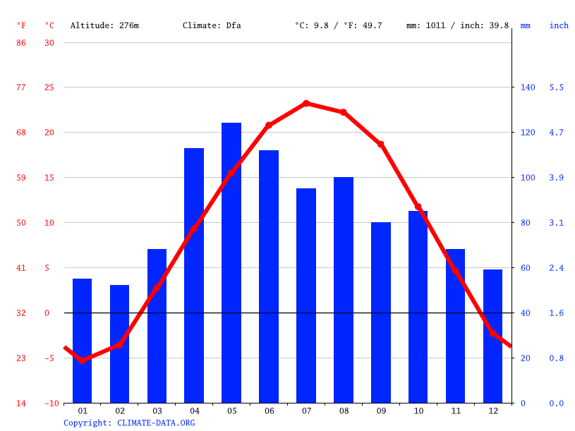 Climate graph // Weather by Month, Elburn