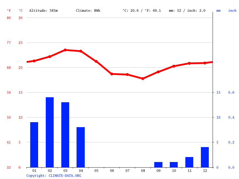 Climate graph // Weather by Month, Arandis