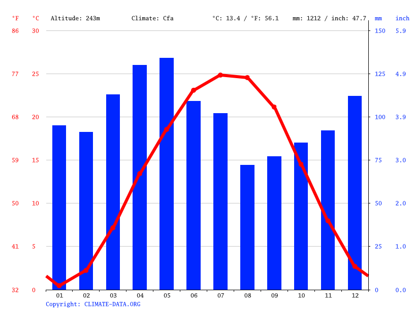 Climate graph // Weather by Month, La Grange