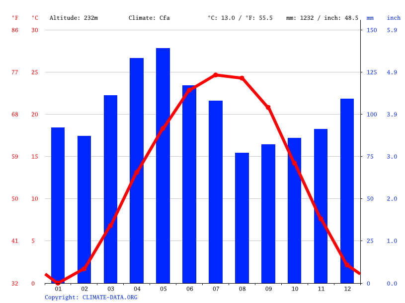 Climate graph // Weather by Month, Salem