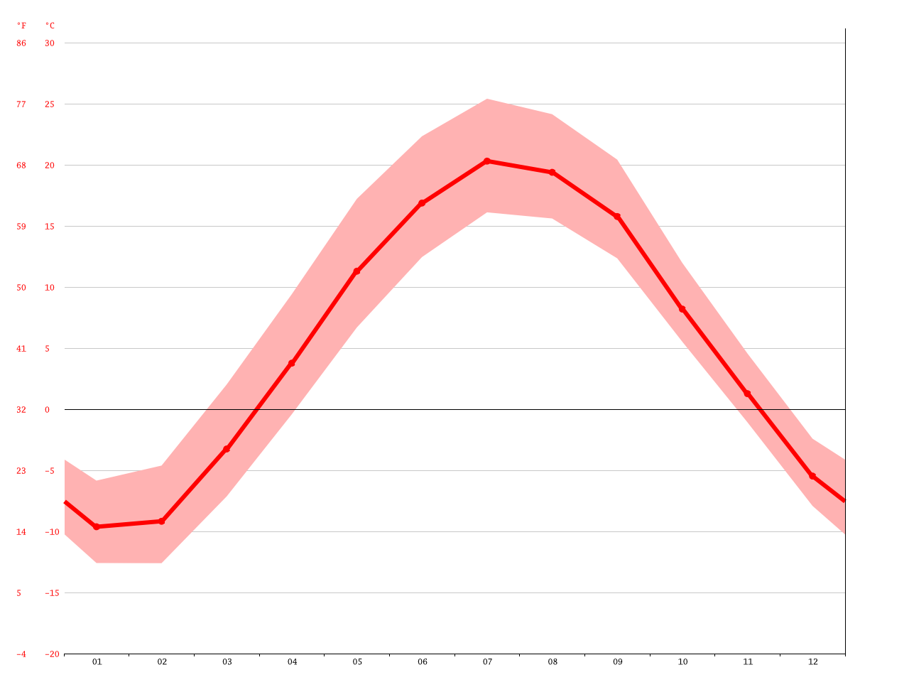 Greenland climate: Average Temperature, weather by month, Greenland