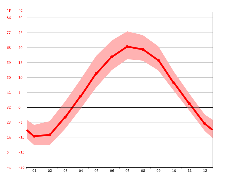 average temperature, Greenland