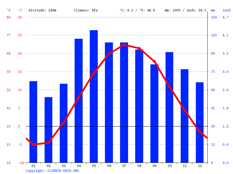 Climate graph // Weather by Month, Kent City