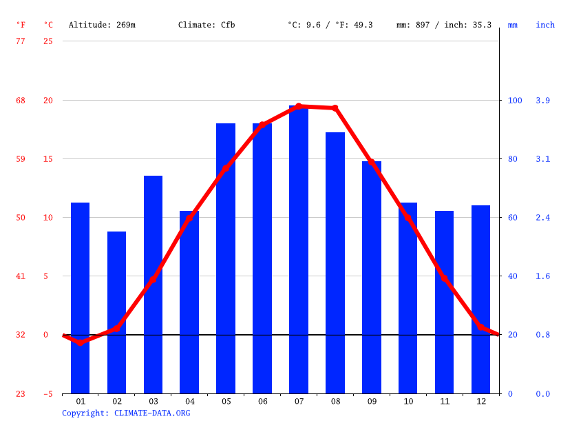 Climate graph // Weather by Month, Linz