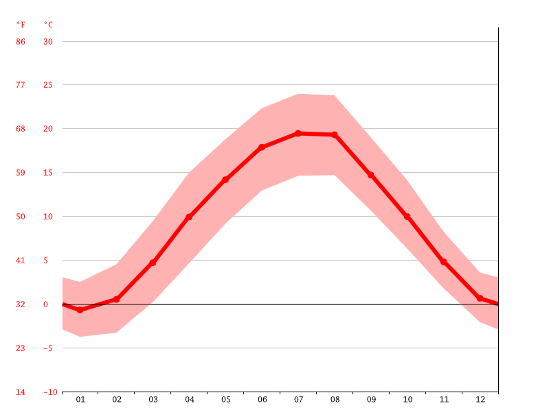 Temperature graph, Linz