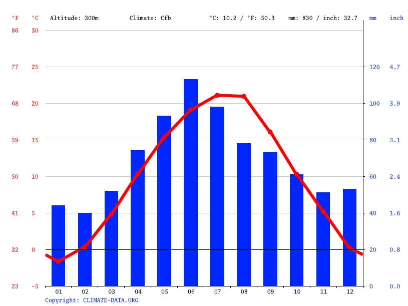 Climate graph // Weather by Month, Pitești