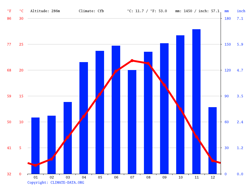 Climate graph // Weather by Month, Erba