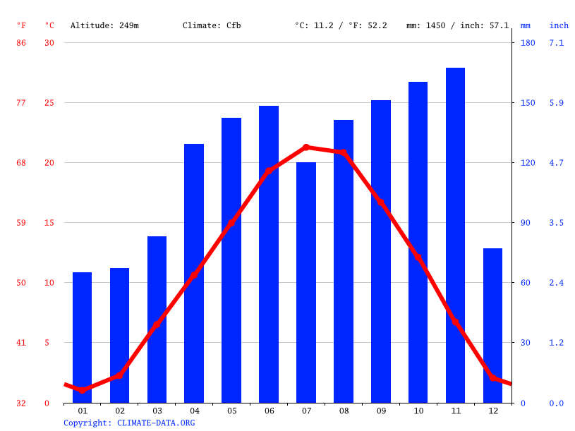 Climate graph // Weather by Month, Valmadrera