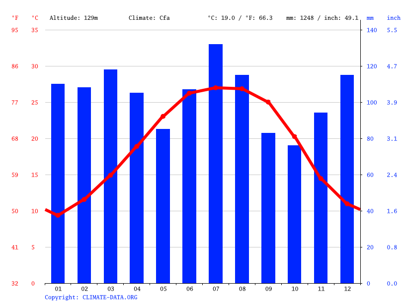 how to make a temperature graph in excel
