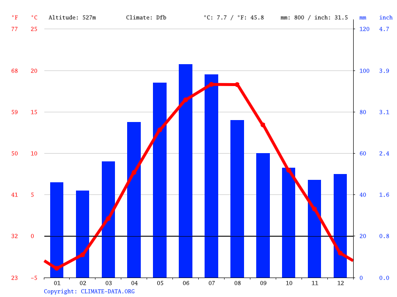 Climate graph // Weather by Month, Sfântu Gheorghe