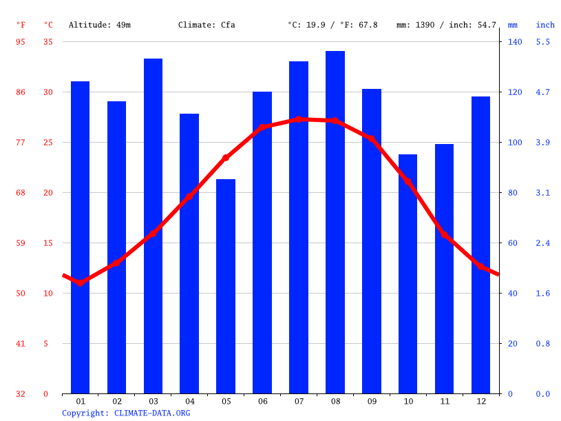 Climate graph // Weather by Month, Robertsdale