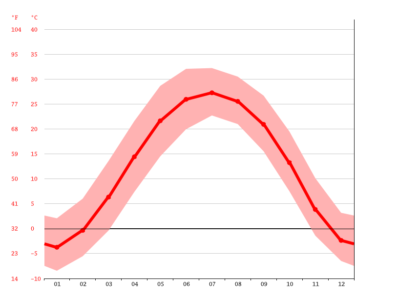 average temperatures, Beijing