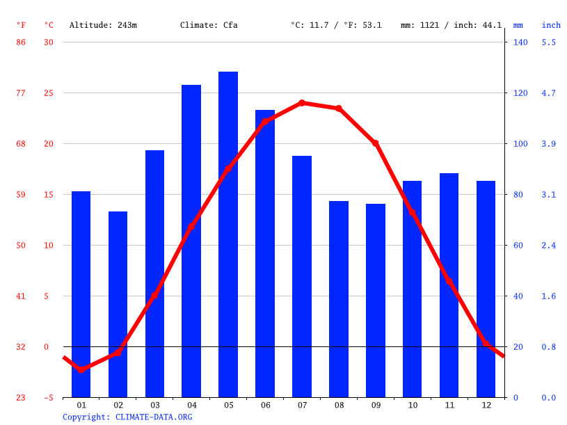 Diagramme climatique, Crows Nest