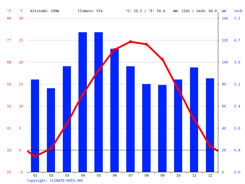 Climate Brazil: Temperature, Climate graph, Climate table for ...