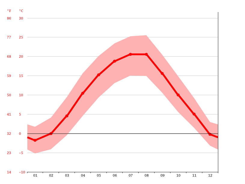 Temperature graph, Zalău